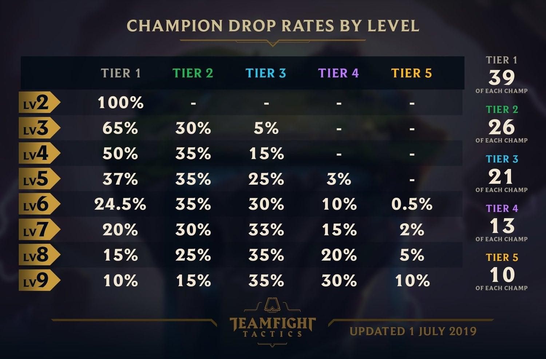 TFT - Champion Cheat Sheet (Drop Rates) - Naguide